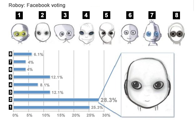 Chart showing the distribution of Facebook votes for Roboy